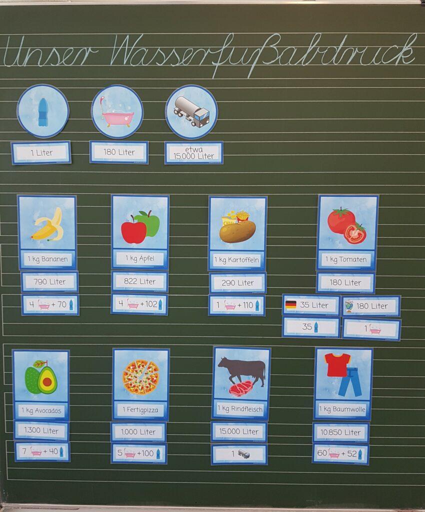 Wasserfußabdruck Bildkarten Produkte